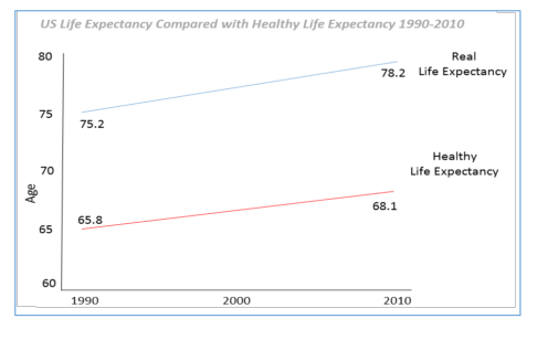 US Life Expectancy - Transforming life insurance to promote longevity Yach